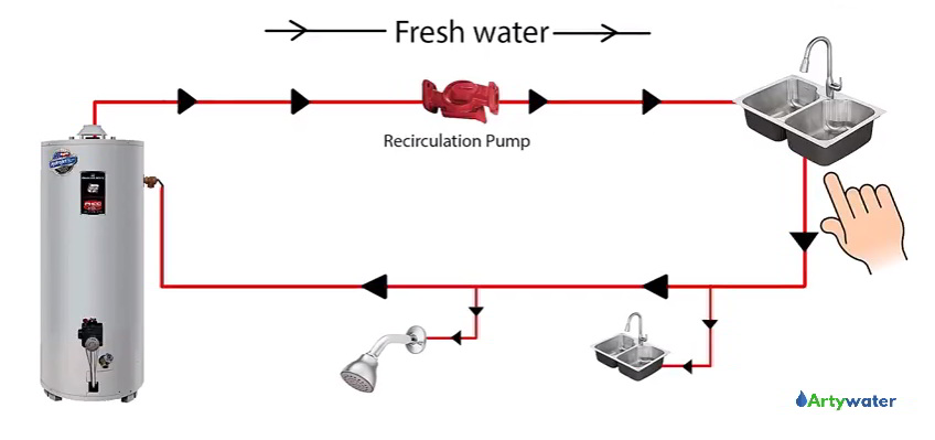 How Does Hot Water Recirculation Pump Work